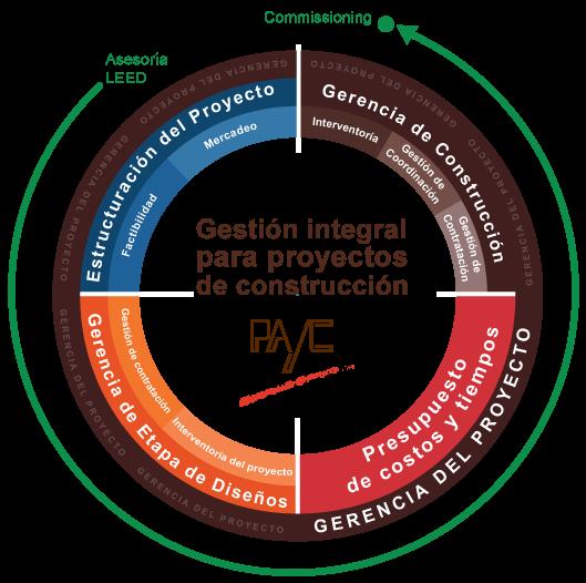 modelo de servicios de PAYC S.A.S.